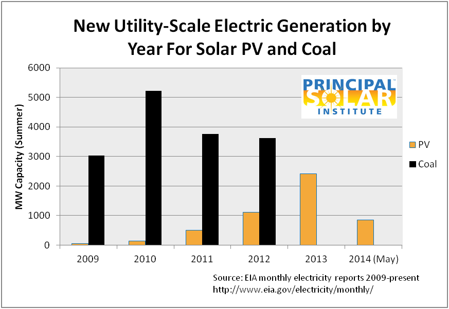 New PV compared to new coal plants in US...